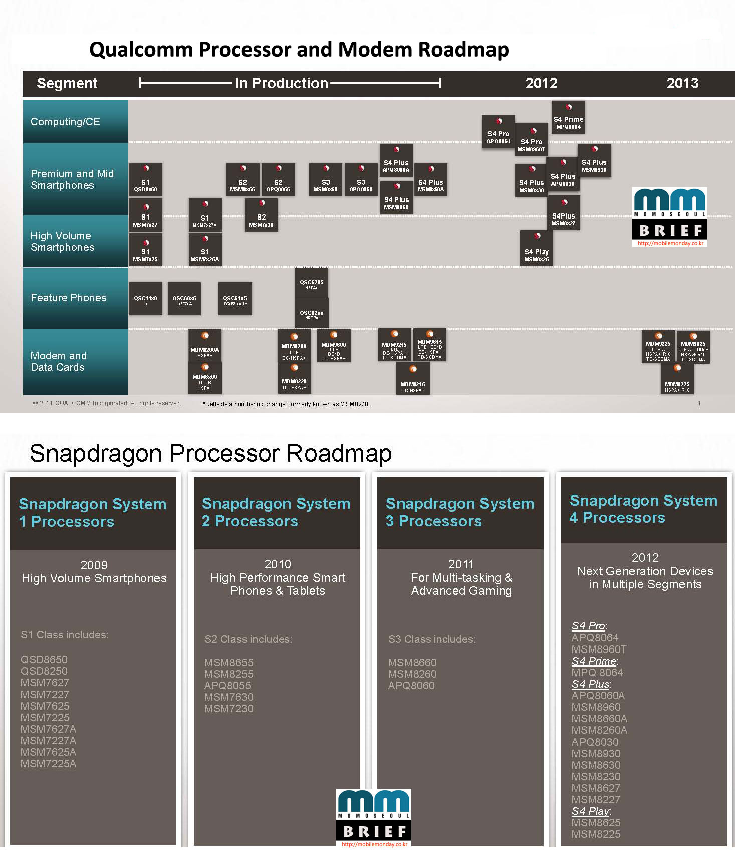 MoMo Seoul Chart: Qualcomm Snapdragon Roadmap