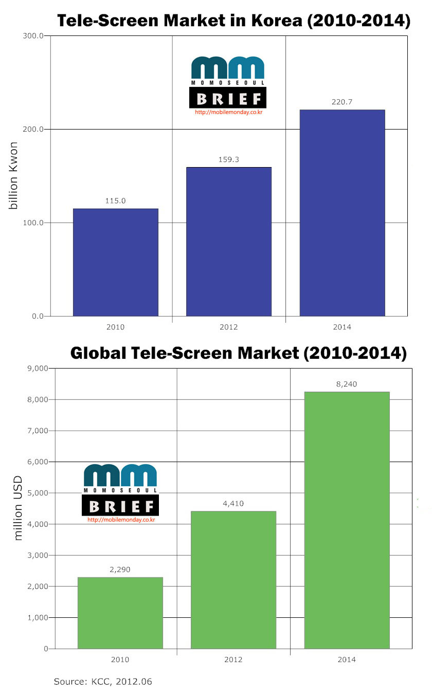 MoMo Seoul Chart: Tele-Screen Market in Korea