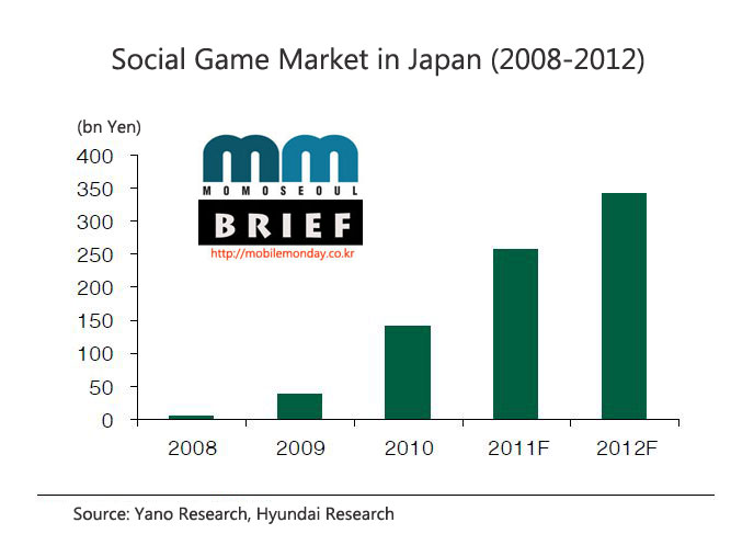 MoMo Seoul Chart: Social Game Market in Japan